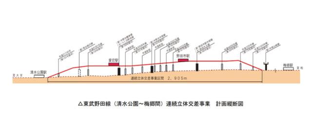 野田線高架事業